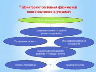 Мониторинг состояния физической подготовленности учащихся Тестирование в нача