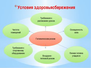 Условия здоровьясбережения Гигиеническим режим Требования к расписанию уроков
