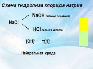 Схема гидролиза хлорида натрия NaOH сильное основание NaCl HCl сильная кислот