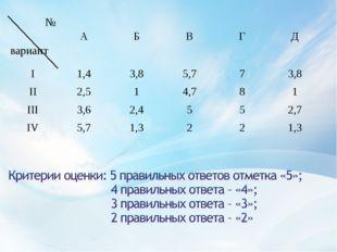 № вариант А Б В Г Д I1,43,85,773,8 II2,514,781 III3,62,45