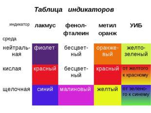Таблица индикаторов индикатор средалакмусфенол- фталеинметил оранжУИБ ней