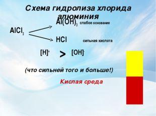 Схема гидролиза хлорида алюминия Al(OH)3 слабое основание AlCl3 HCl сил