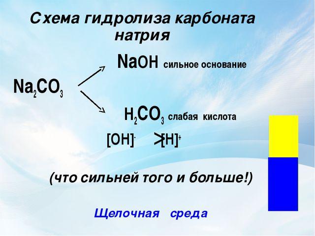 Схема гидролиза карбоната натрия NaOH сильное основание Na2CO3 H2CO3 сл...