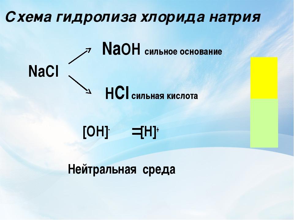 Схема гидролиза хлорида натрия NaOH сильное основание NaCl HCl сильная кислот...