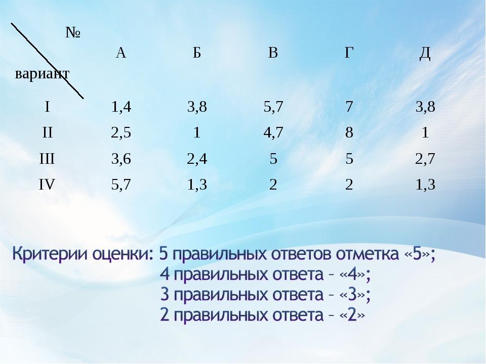 № вариант А Б В Г Д I1,43,85,773,8 II2,514,781 III3,62,45...