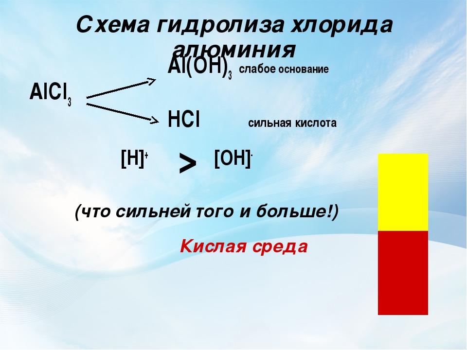 Схема гидролиза хлорида алюминия Al(OH)3 слабое основание AlCl3 HCl сил...