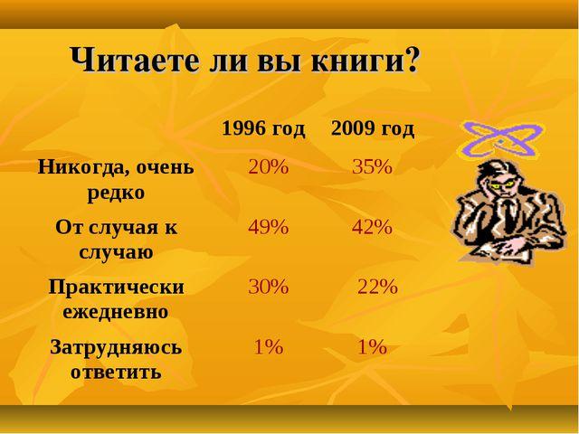 Читаете ли вы книги?  1996 год 2009 год Никогда, очень редко 20% 35% От с...