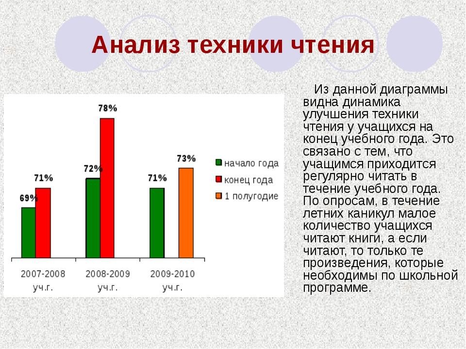 Анализ техники чтения Из данной диаграммы видна динамика улучшения техники чт...