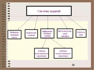 Информа- ционный поиск Творческие задания Дифференци- рованные задания (мини