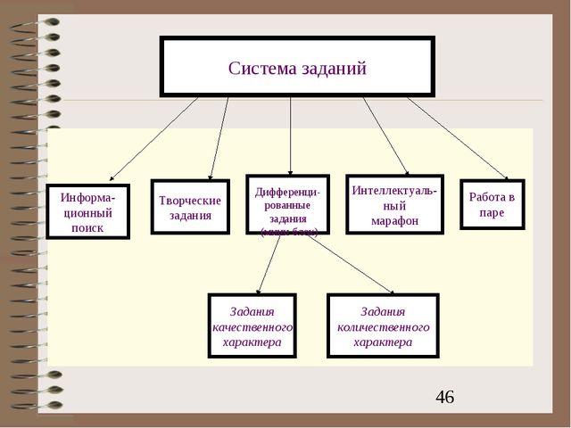Информа- ционный поиск Творческие задания Дифференци- рованные задания (мини...