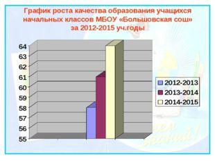 График роста качества образования учащихся начальных классов МБОУ «Большовска