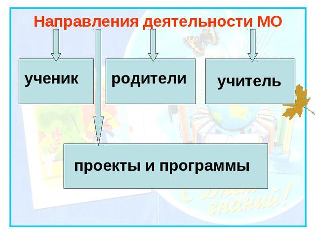 Направления деятельности МО ученик родители учитель проекты и программы