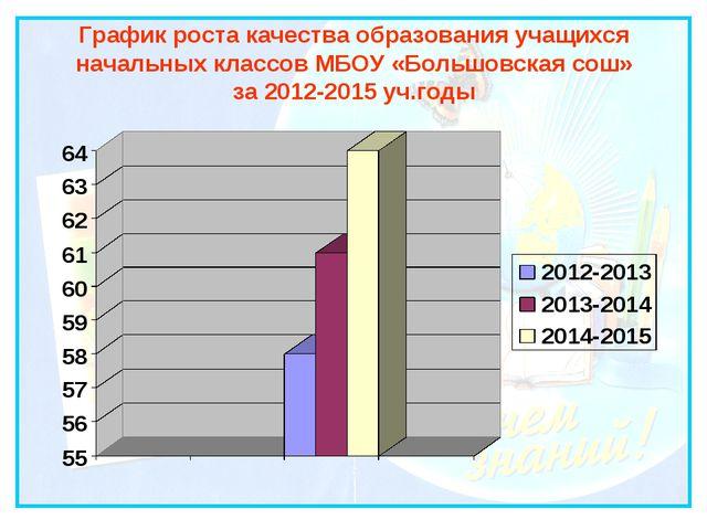 График роста качества образования учащихся начальных классов МБОУ «Большовска...