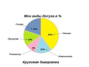 20% 40% 15% 9% 16% Чтение Спорт Прогулка Компьютер Телевизор Мои виды досуга