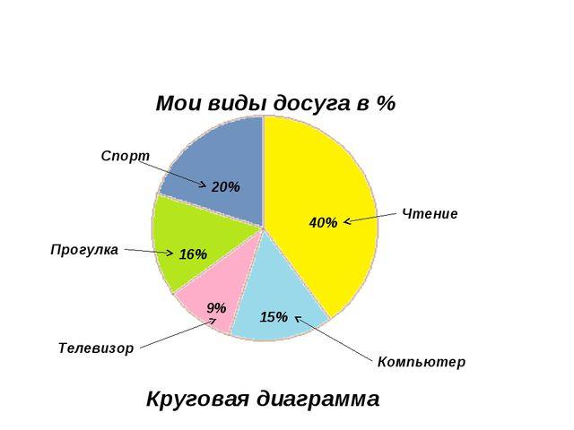 20% 40% 15% 9% 16% Чтение Спорт Прогулка Компьютер Телевизор Мои виды досуга...
