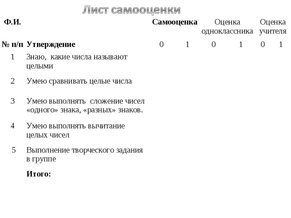 Ф.И. СамооценкаОценка одноклассникаОценка учителя № п/пУтверждение01...