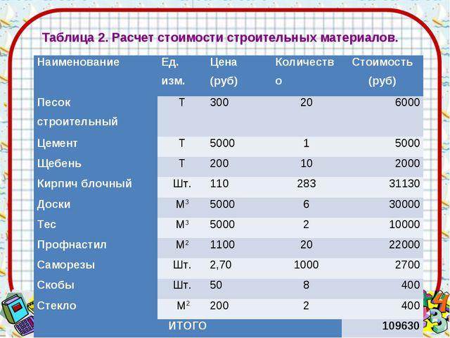 Таблица 2. Расчет стоимости строительных материалов. НаименованиеЕд. изм.Це...