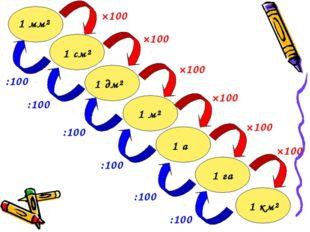 1 мм² 1 см² 1 м² 1 а 1 дм² 1 га 1 км² ×100 ×100 ×100 ×100 ×100 ×100 :100 :100