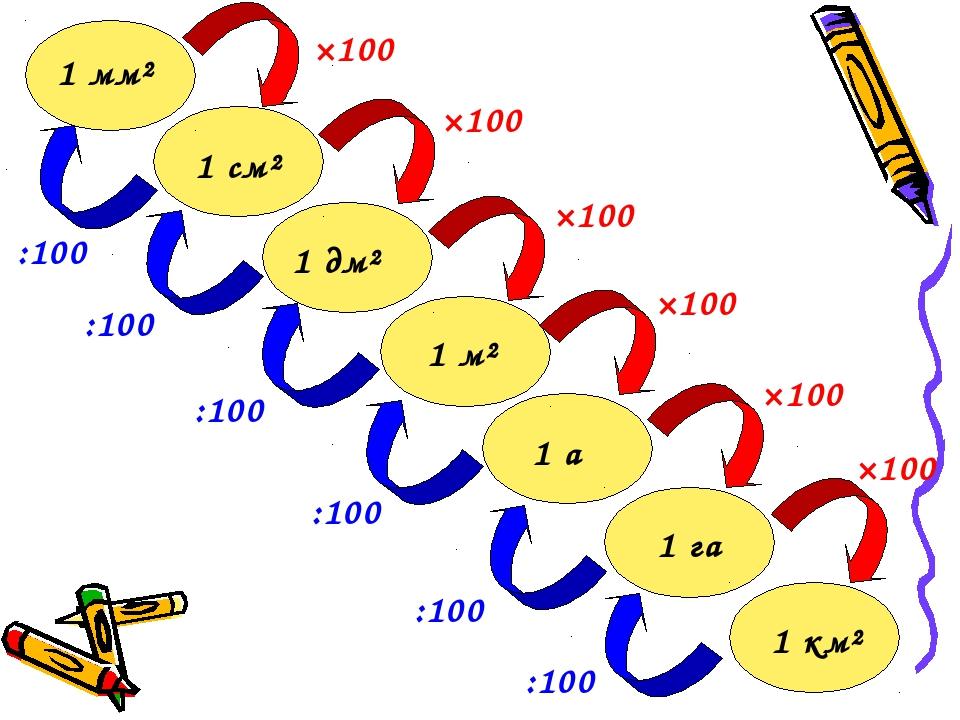 1 мм² 1 см² 1 м² 1 а 1 дм² 1 га 1 км² ×100 ×100 ×100 ×100 ×100 ×100 :100 :100...