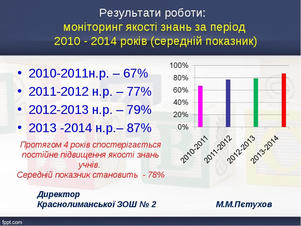 Результати роботи: моніторинг якості знань за період 2010 - 2014 років (серед...