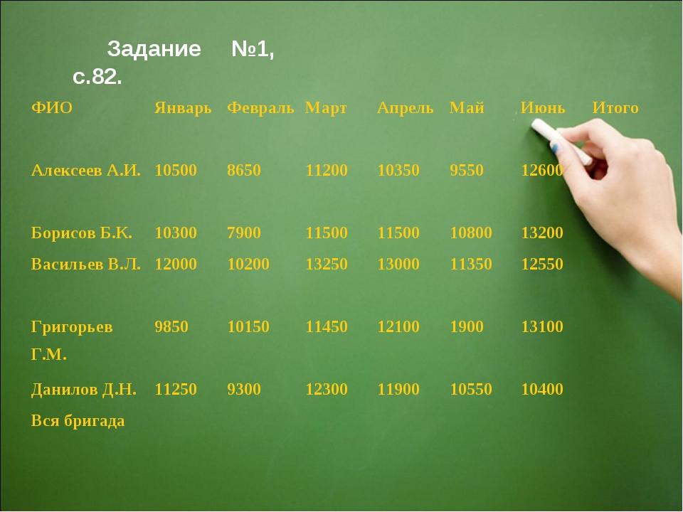 Задание №1, с.82. ФИОЯнварьФевральМартАпрельМайИюньИтого Алексеев А.И....