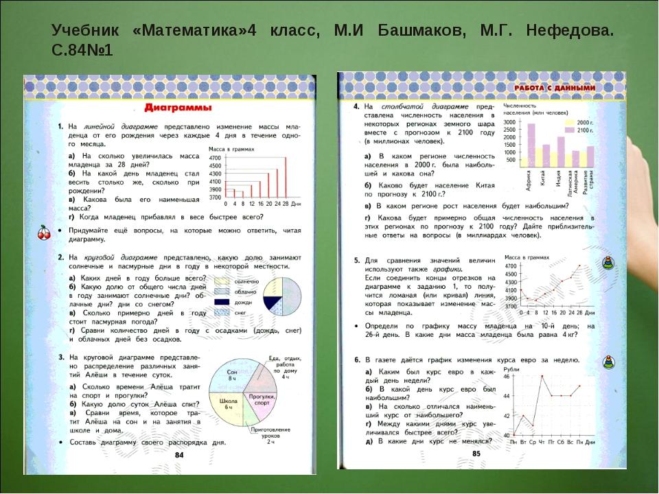 Учебник «Математика»4 класс, М.И Башмаков, М.Г. Нефедова. С.84№1