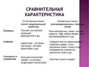 Русский, английский, немецкий, французский и др. Язык математики, химии, нотн