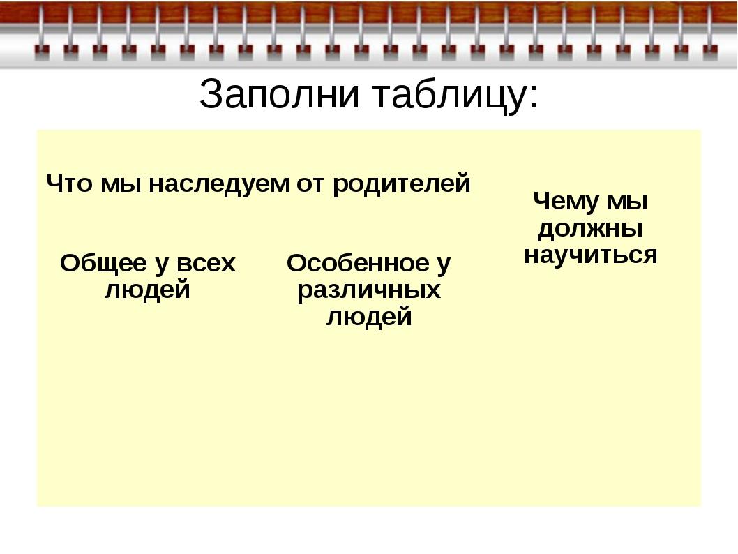 Заполни таблицу: Что мы наследуем от родителей Чему мы должны научиться Об...