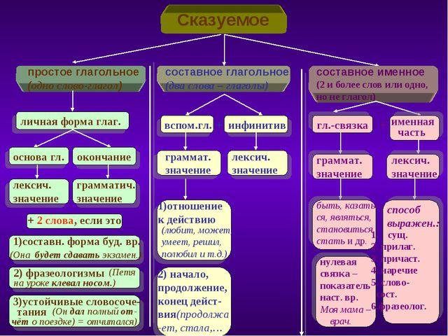 Сказуемое простое глагольное (одно слово-глагол) составное глагольное (два с...