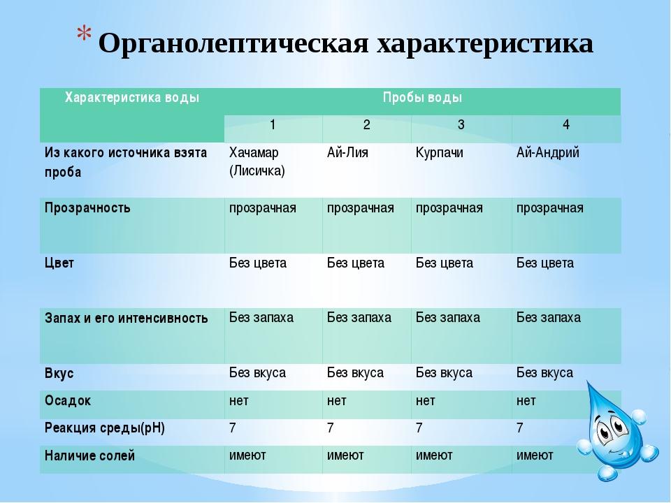 Органолептическая характеристика Характеристика воды Пробы воды 1 2 3 4 Из ка...