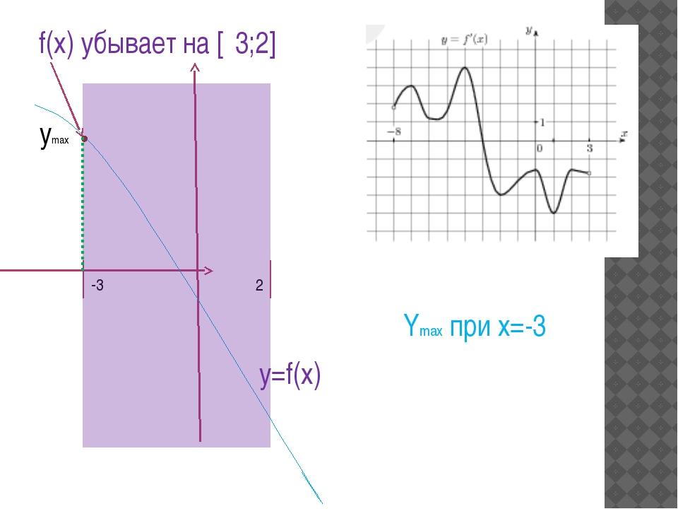 -3 2 f(x) убывает на [‐3;2] y=f(x) ymax Ymax при x=-3