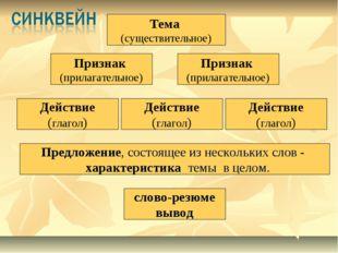 Признак (прилагательное) Признак (прилагательное) Действие (глагол) Тема (су