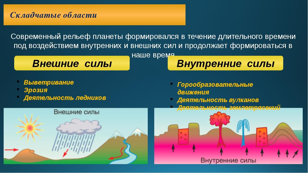 Складчатые области Современный рельеф планеты формировался в течение длитель...