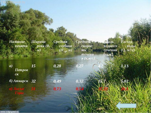 Название пунктаШирина реки (В, м) Средняя глубина(Н ср, м)Средняя скорость...