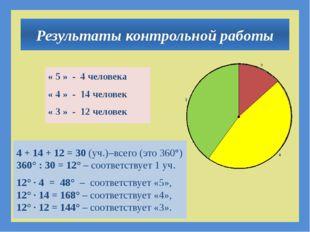 Результаты контрольной работы « 5 » - 4 человека « 4 » - 14 человек « 3 » -