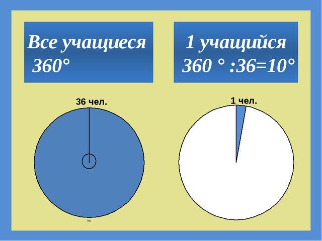 1 учащийся 360 ° :36=10° Все учащиеся 360°