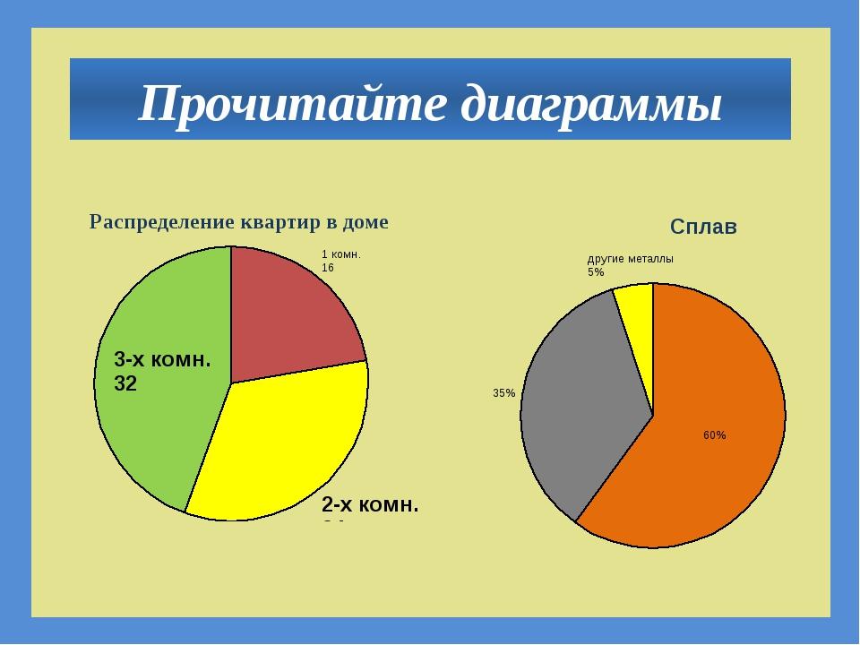 Прочитайте диаграммы