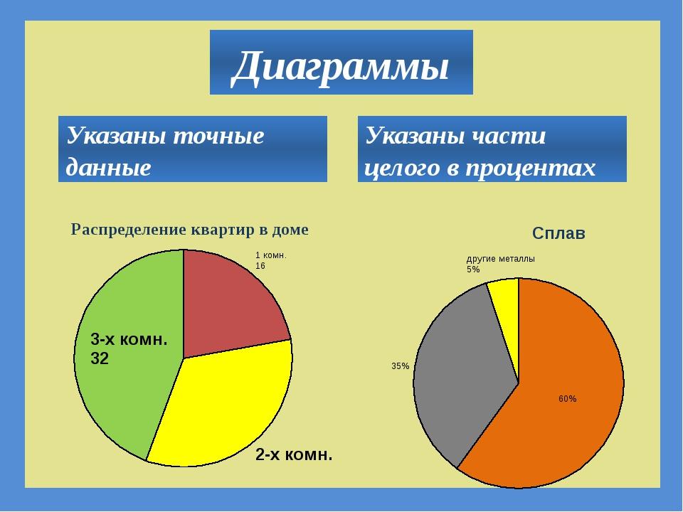 Диаграммы Указаны точные данные Указаны части целого в процентах
