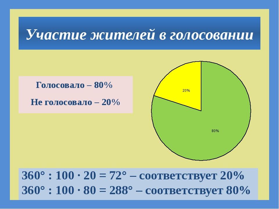 Участие жителей в голосовании Голосовало – 80% Не голосовало – 20% 360° : 10...