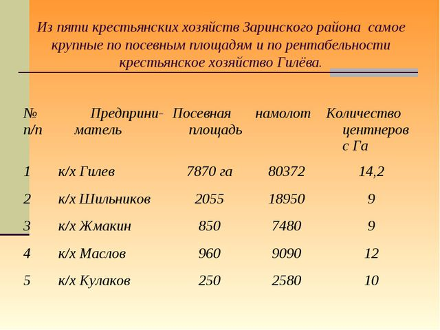 Из пяти крестьянских хозяйств Заринского района самое крупные по посевным пло...