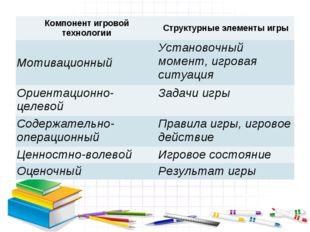 Компонент игровой технологииСтруктурные элементы игры МотивационныйУстаново