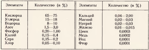 Содержание химических элементов в клетке. Таблица