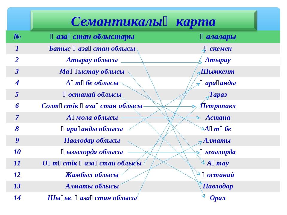 №Қазақстан облыстарыҚалалары 1Батыс Қазақстан облысыӨскемен 2Атырау облы...