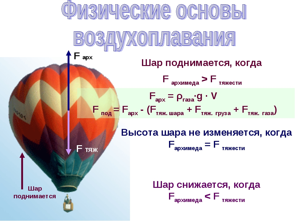 Fарх = ρгаза∙g ∙ V F под = Fарх - (Fтяж. шара + Fтяж. груза + Fтяж. газа) F...