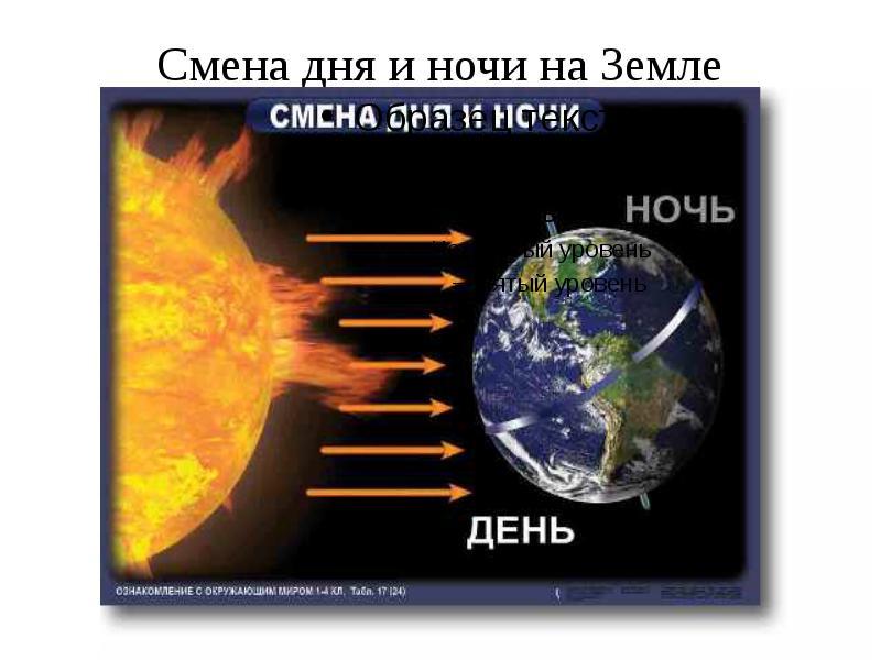 Смена дня и ночи на Земле Смена времен года на Земле
