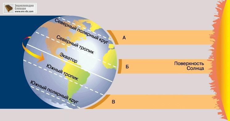 Что такое солнечная постоянная? Atmosfera. Альтернативные источники энергии. Солнце. Ветер. Вода. Земля.