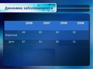 Динамика заболеваемости 2006 2007 2008 2009 Взрослые 49 65 63 62 Дети 67 51 5