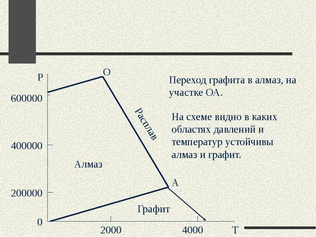 0 200000 400000 600000 2000 4000 Р Т Алмаз Расплав Графит О А Переход графит...
