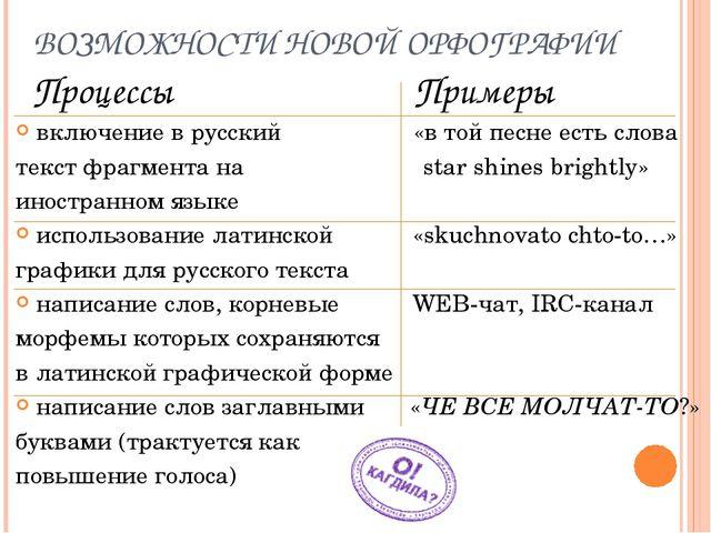 ВОЗМОЖНОСТИ НОВОЙ ОРФОГРАФИИ Процессы Примеры включение в русский «в той песн...