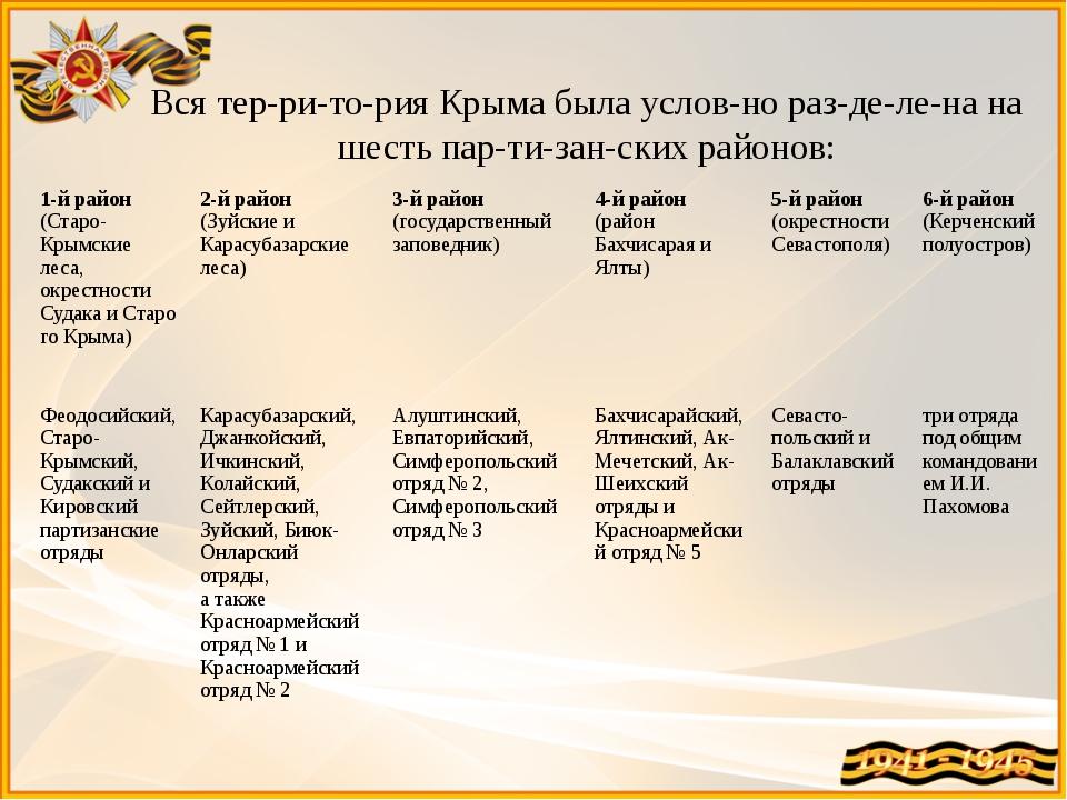 Вся территория Крыма была условно разделена на шесть партизанских р...
